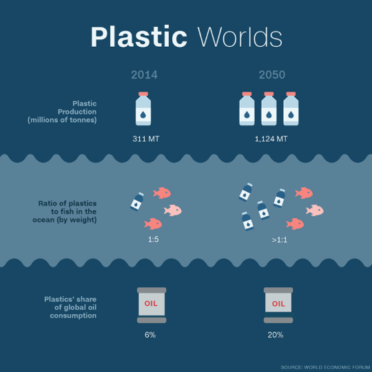 Credit: World Economic Forum